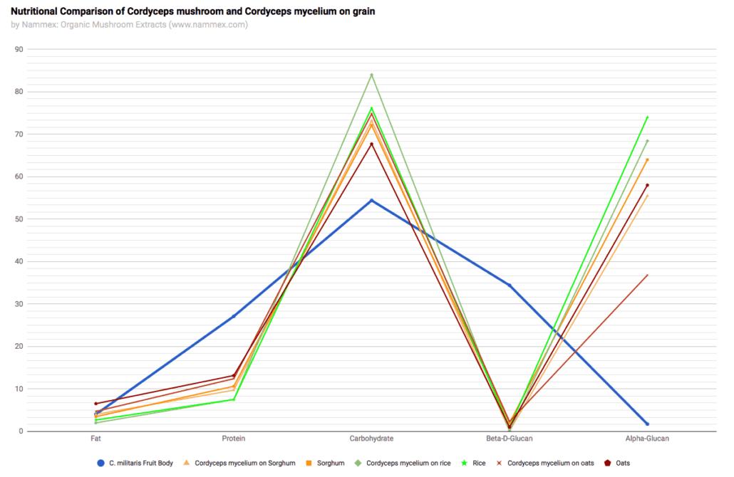 Cordyceps Mycelium Nutritional Comparison