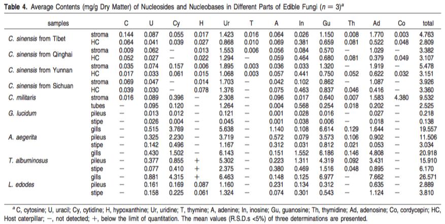 Nucleosides in Cordyceps and various medicinal mushrooms