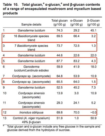 Beta-glucans and alpha-glucans in medicinal mushroom products