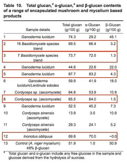 Where Polysaccharide Testing Falls Short