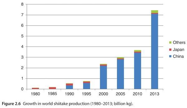 Growth in world shiitake production (1980–2013; billion kg)